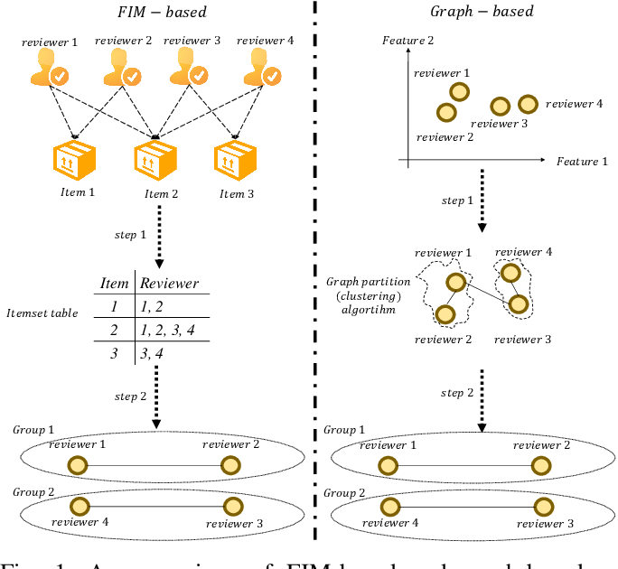 Figure 1 for HIN-RNN: A Graph Representation Learning Neural Network for Fraudster Group Detection With No Handcrafted Features