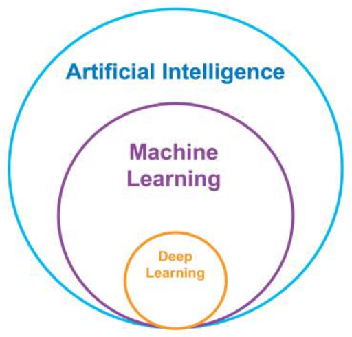 Figure 1 for Artificial Intelligence Approaches