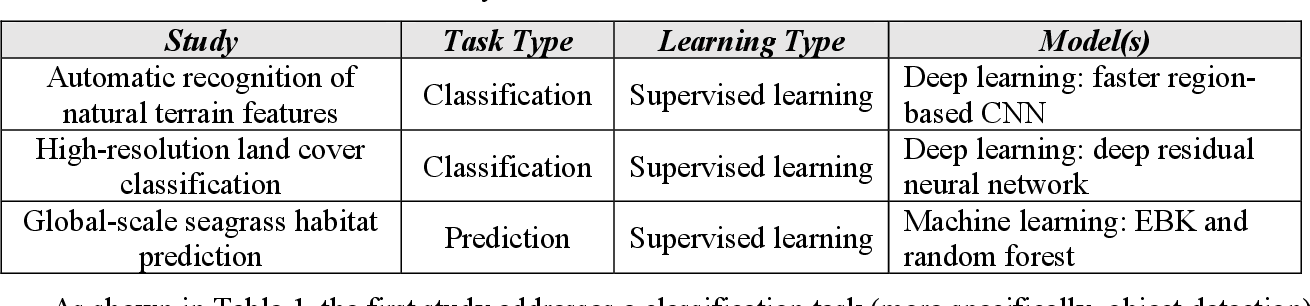 Figure 2 for Artificial Intelligence Approaches