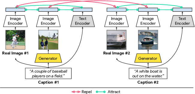 Figure 1 for Cross-Modal Contrastive Learning for Text-to-Image Generation