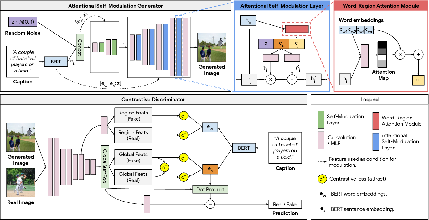 Figure 3 for Cross-Modal Contrastive Learning for Text-to-Image Generation