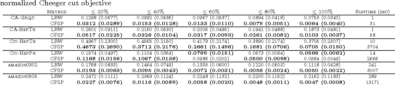 Figure 3 for Constrained fractional set programs and their application in local clustering and community detection