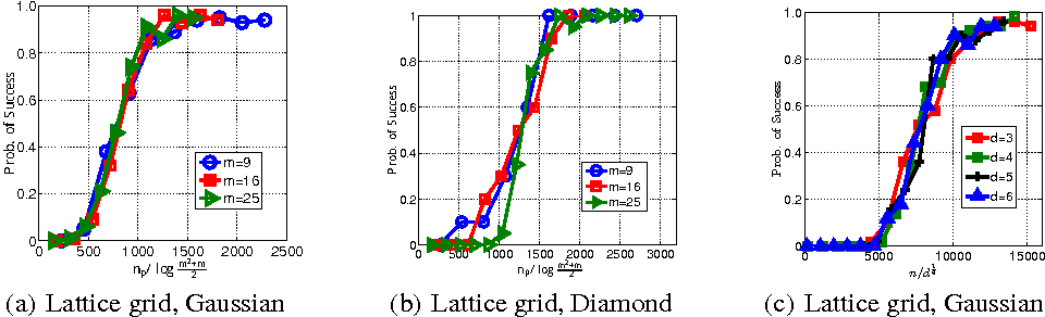 Figure 1 for Support Consistency of Direct Sparse-Change Learning in Markov Networks