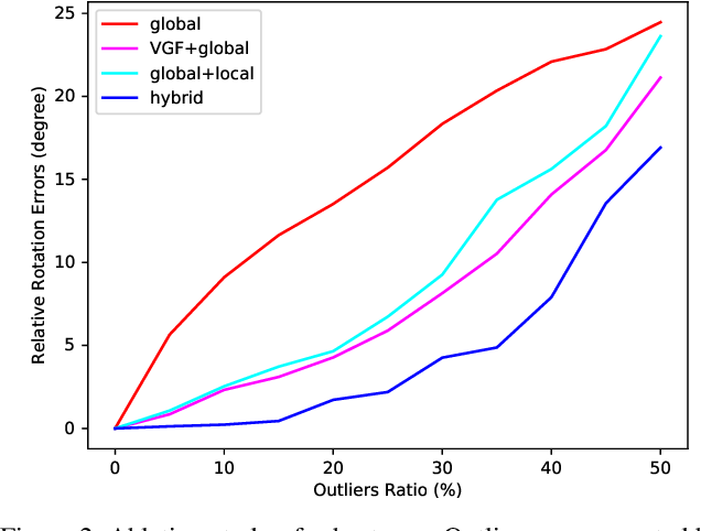 Figure 3 for Hybrid Rotation Averaging: A Fast and Robust Rotation Averaging Approach