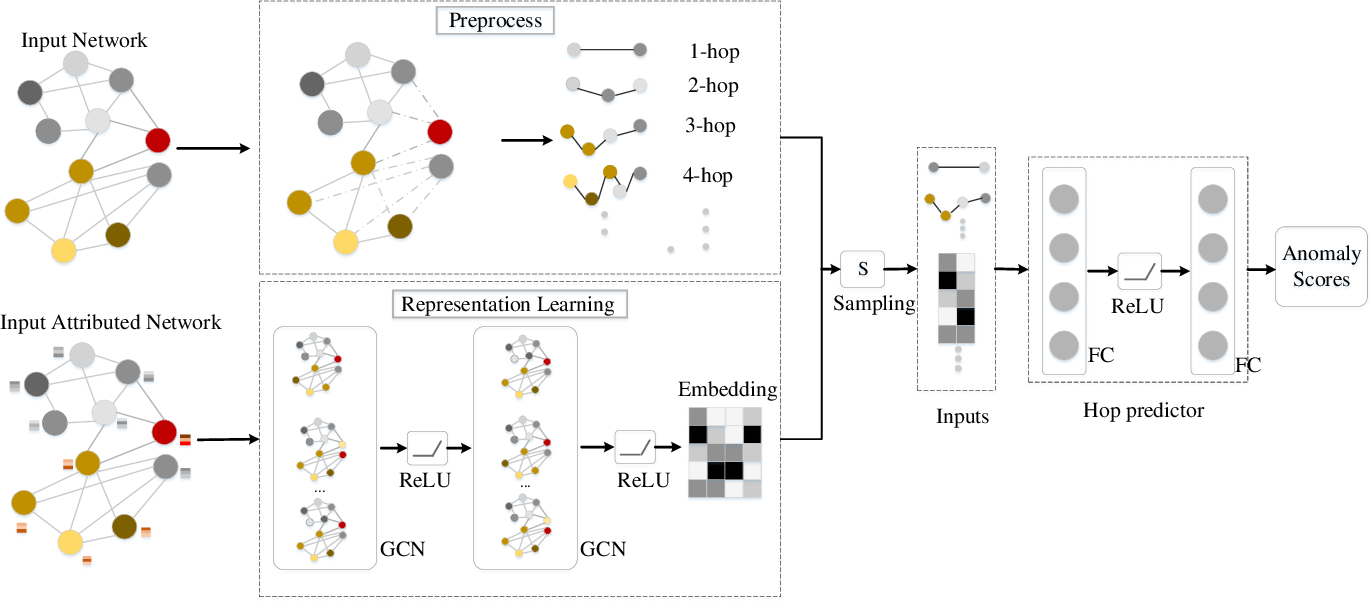 Figure 3 for Hop-Count Based Self-Supervised Anomaly Detection on Attributed Networks