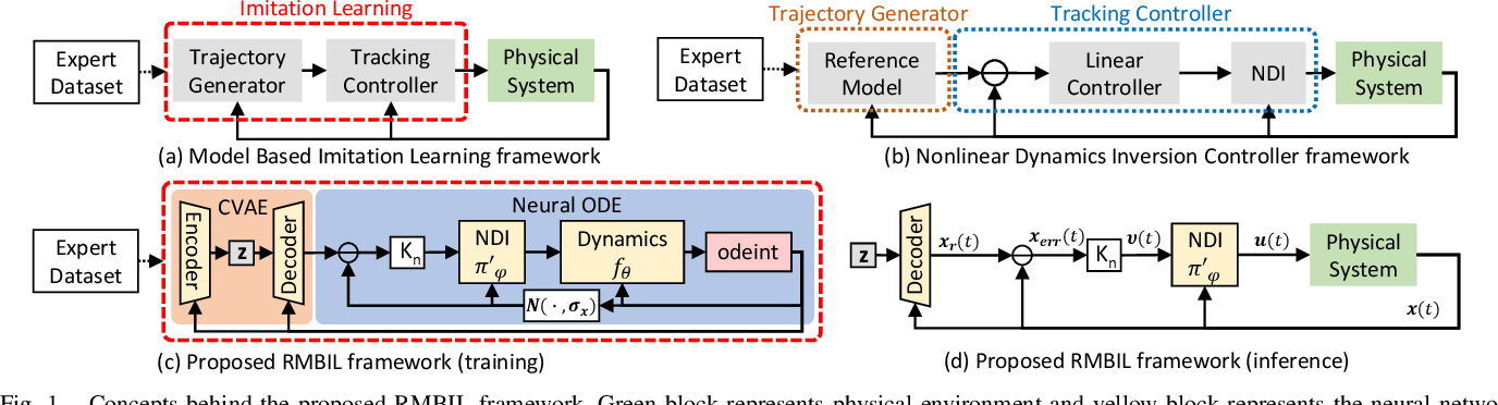 Figure 1 for No Need for Interactions: Robust Model-Based Imitation Learning using Neural ODE