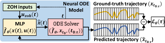 Figure 2 for No Need for Interactions: Robust Model-Based Imitation Learning using Neural ODE