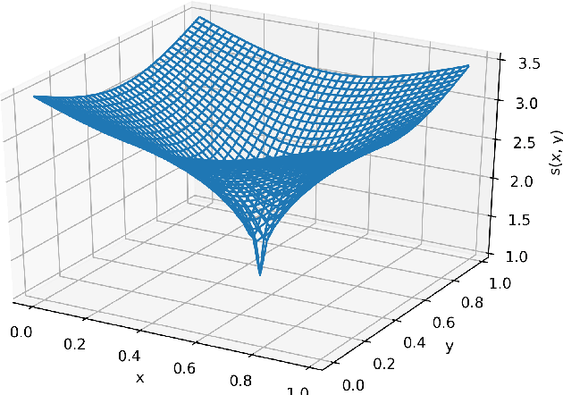 Figure 2 for Estimation error analysis of deep learning on the regression problem on the variable exponent Besov space