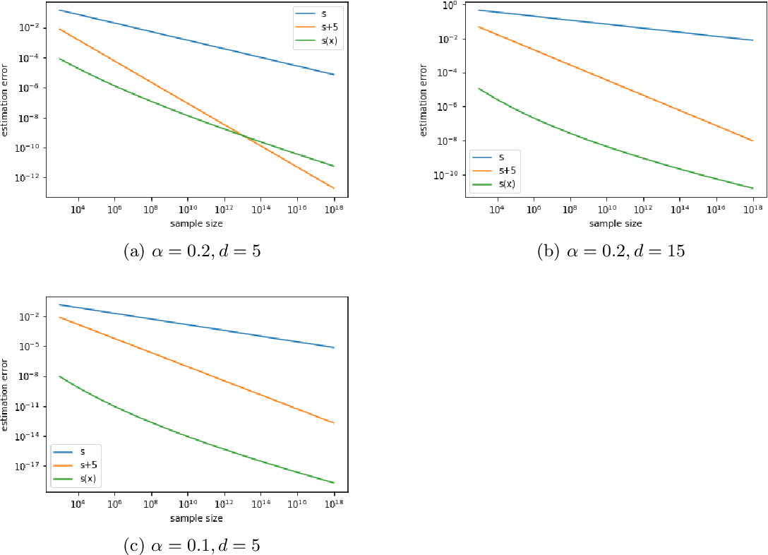 Figure 3 for Estimation error analysis of deep learning on the regression problem on the variable exponent Besov space