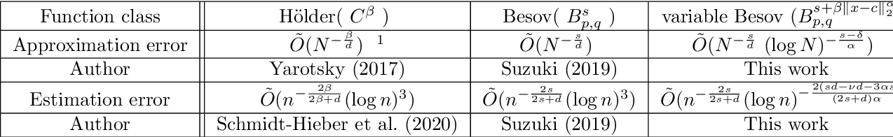 Figure 1 for Estimation error analysis of deep learning on the regression problem on the variable exponent Besov space