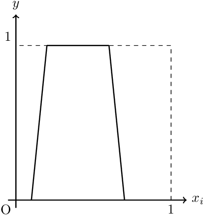 Figure 4 for Estimation error analysis of deep learning on the regression problem on the variable exponent Besov space