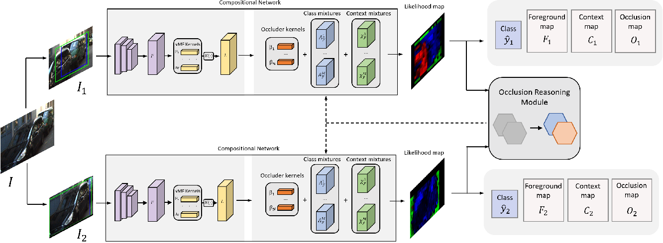 Figure 3 for Robust Instance Segmentation through Reasoning about Multi-Object Occlusion