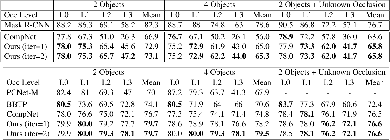 Figure 4 for Robust Instance Segmentation through Reasoning about Multi-Object Occlusion