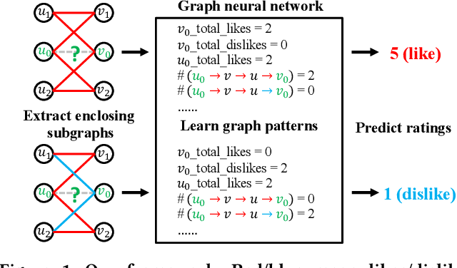 Figure 1 for Inductive Graph Pattern Learning for Recommender Systems Based on a Graph Neural Network