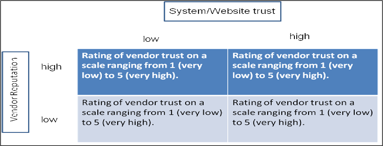 Figure 1 from Trust-Building in Electronic Markets: Relative