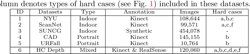 Figure 2 for Improving Monocular Depth Estimation by Leveraging Structural Awareness and Complementary Datasets