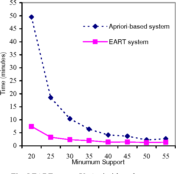 Fig. 5 EART system Vs Apriori-based system