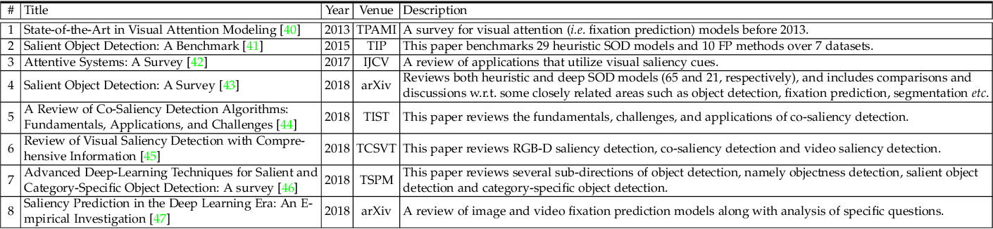 Figure 2 for Salient Object Detection in the Deep Learning Era: An In-Depth Survey