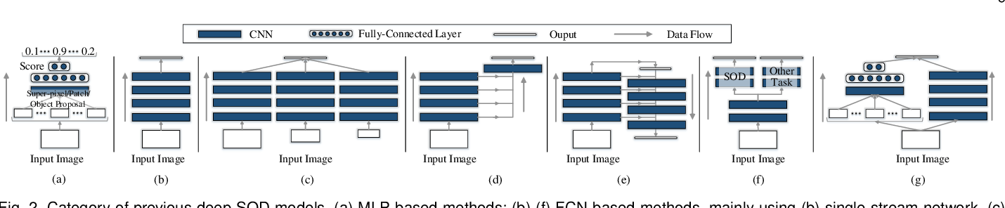 Figure 4 for Salient Object Detection in the Deep Learning Era: An In-Depth Survey