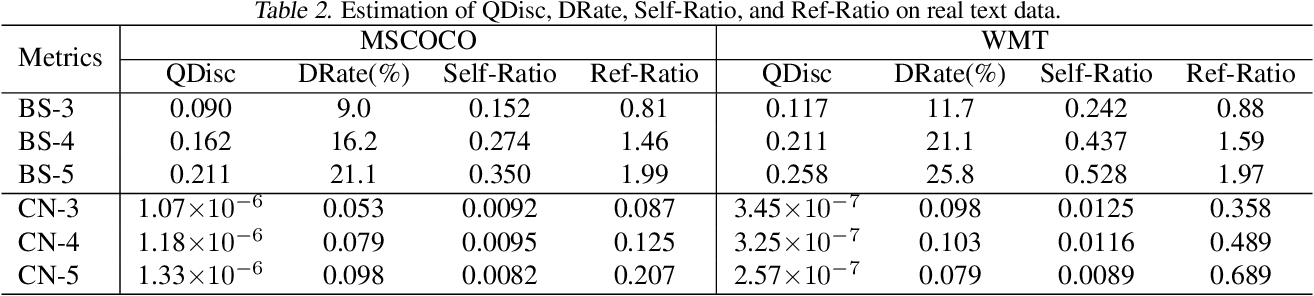 Figure 4 for On the Relation between Quality-Diversity Evaluation and Distribution-Fitting Goal in Text Generation