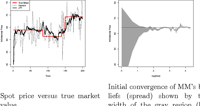 Figure 3 for Comparing Prediction Market Structures, With an Application to Market Making