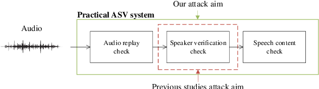 Figure 1 for Attack on practical speaker verification system using universal adversarial perturbations