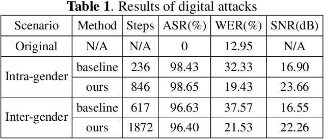 Figure 2 for Attack on practical speaker verification system using universal adversarial perturbations