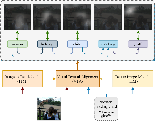 Figure 1 for LAViTeR: Learning Aligned Visual and Textual Representations Assisted by Image and Caption Generation