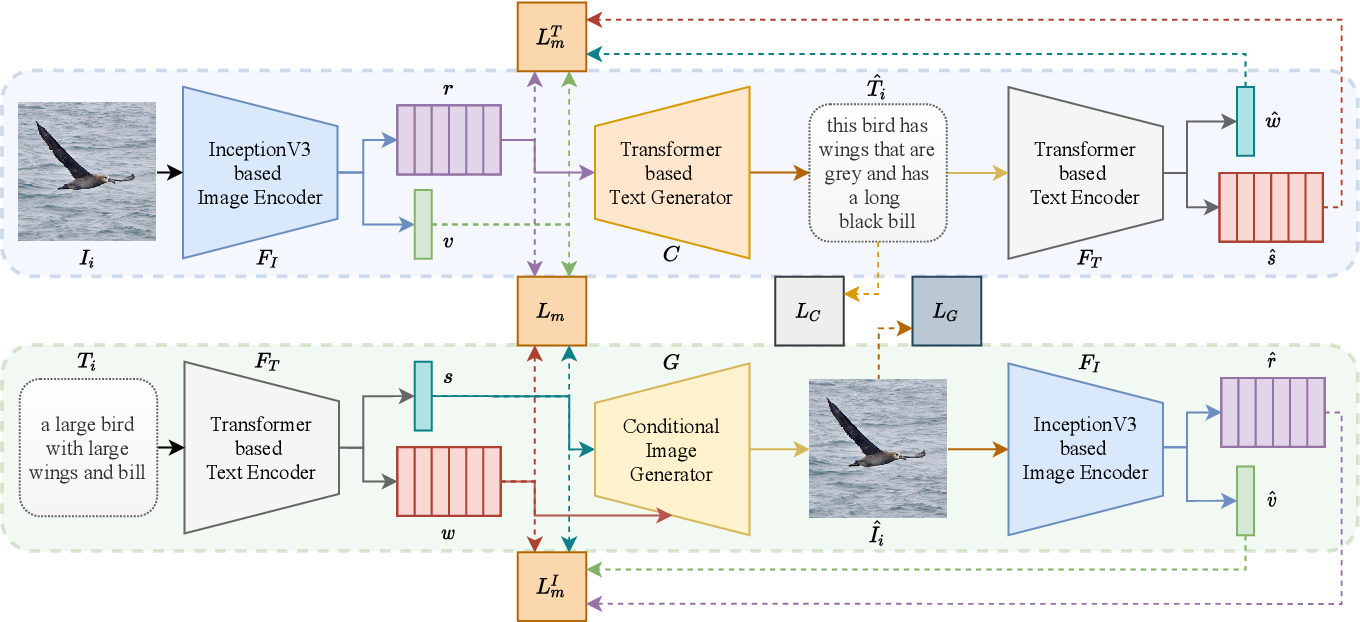 Figure 3 for LAViTeR: Learning Aligned Visual and Textual Representations Assisted by Image and Caption Generation