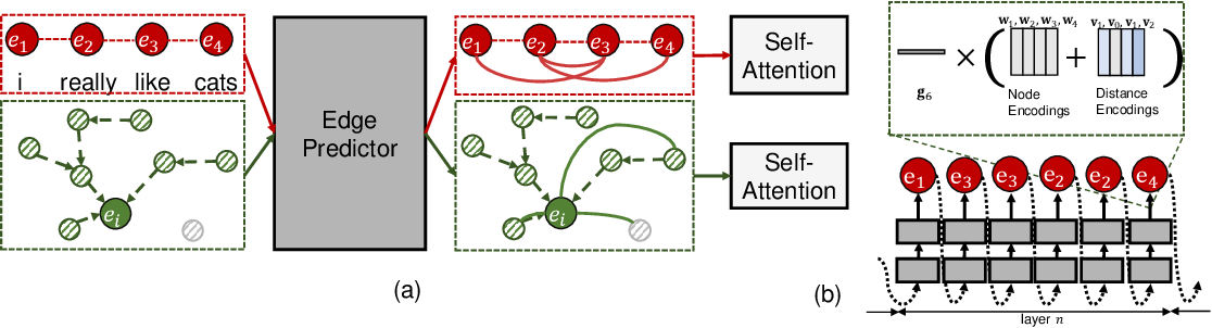 Figure 1 for SAC: Accelerating and Structuring Self-Attention via Sparse Adaptive Connection