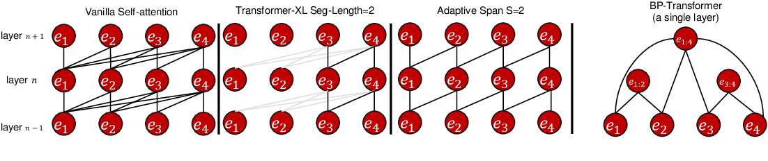 Figure 3 for SAC: Accelerating and Structuring Self-Attention via Sparse Adaptive Connection