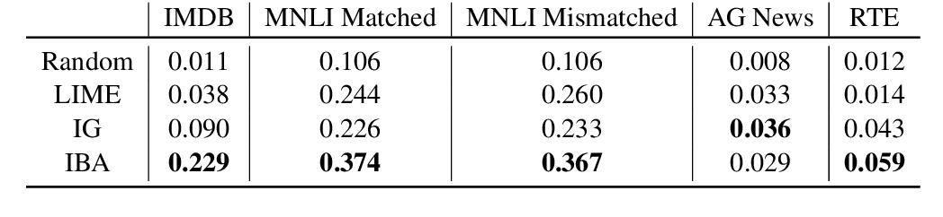 Figure 1 for Inserting Information Bottlenecks for Attribution in Transformers
