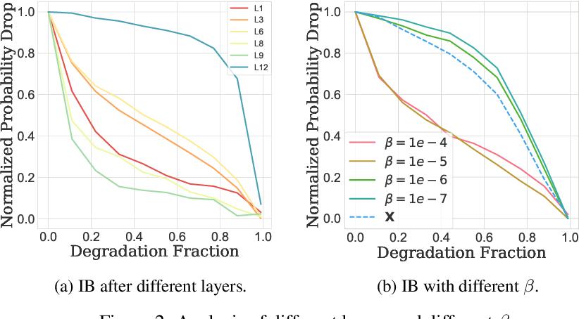 Figure 3 for Inserting Information Bottlenecks for Attribution in Transformers