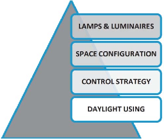 Figure 1 for Human-centric light sensing and estimation from RGBD images: The invisible light switch