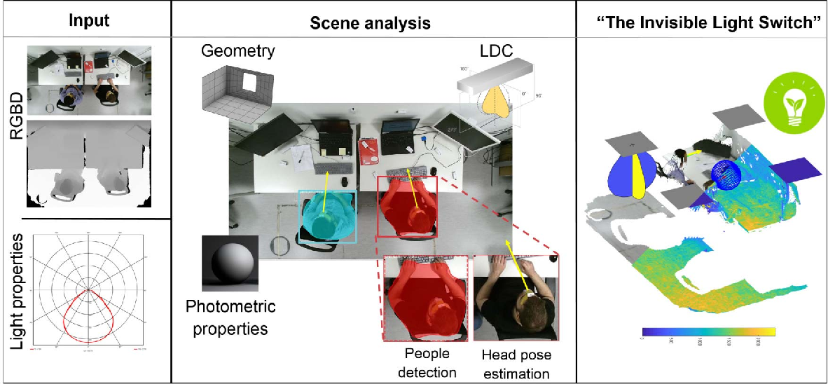 Figure 3 for Human-centric light sensing and estimation from RGBD images: The invisible light switch