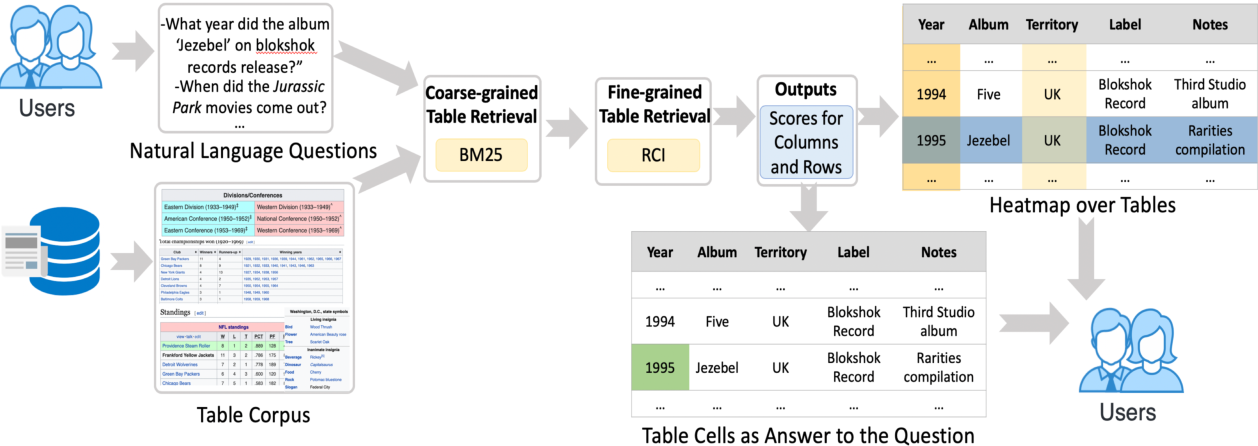 Figure 1 for CLTR: An End-to-End, Transformer-Based System for Cell Level Table Retrieval and Table Question Answering