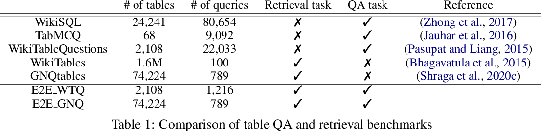 Figure 2 for CLTR: An End-to-End, Transformer-Based System for Cell Level Table Retrieval and Table Question Answering
