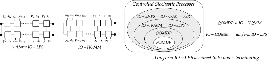 Figure 3 for Quantum Tensor Networks, Stochastic Processes, and Weighted Automata