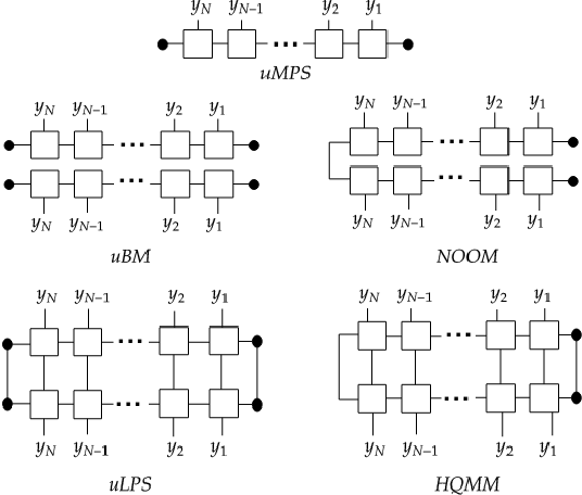 Figure 1 for Quantum Tensor Networks, Stochastic Processes, and Weighted Automata