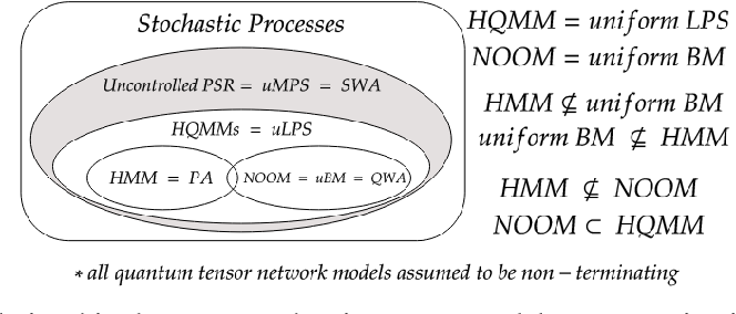 Figure 2 for Quantum Tensor Networks, Stochastic Processes, and Weighted Automata