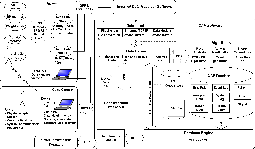 A software architecture and data model for community based figure 1 ccuart Choice Image