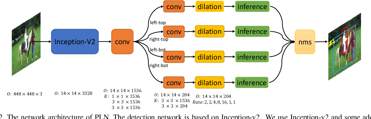 Figure 2 for Point Linking Network for Object Detection