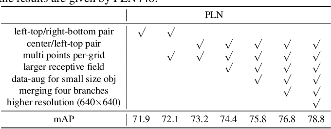 Figure 3 for Point Linking Network for Object Detection