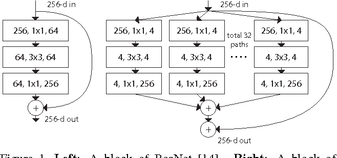 Figure 1 for Aggregated Residual Transformations for Deep Neural Networks