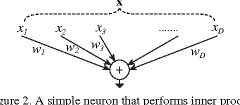 Figure 3 for Aggregated Residual Transformations for Deep Neural Networks