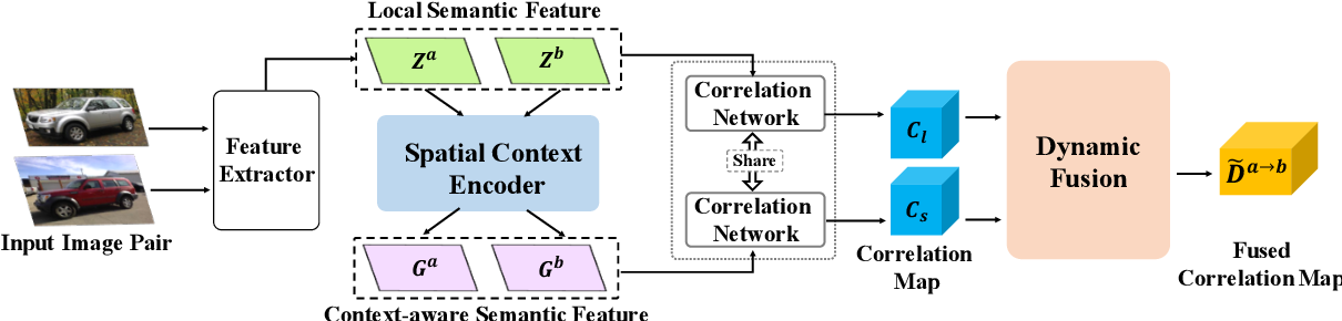 Figure 3 for Dynamic Context Correspondence Network for Semantic Alignment