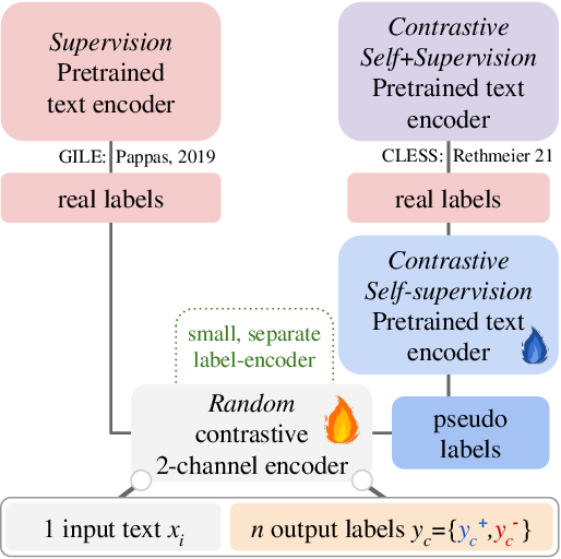 Figure 2 for A Primer on Contrastive Pretraining in Language Processing: Methods, Lessons Learned and Perspectives