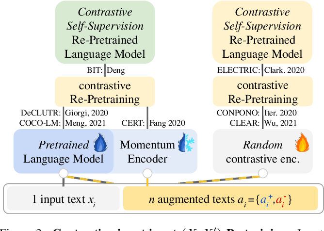 Figure 3 for A Primer on Contrastive Pretraining in Language Processing: Methods, Lessons Learned and Perspectives