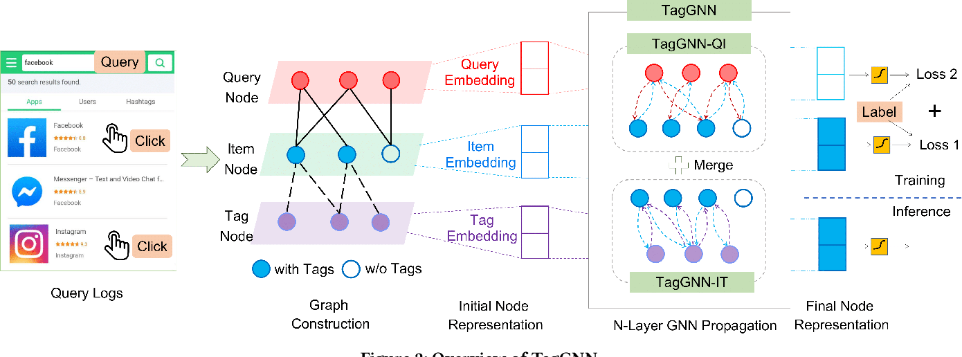 Figure 3 for Item Tagging for Information Retrieval: A Tripartite Graph Neural Network based Approach