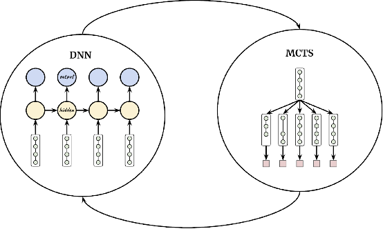 Figure 1 for Automatic Machine Learning by Pipeline Synthesis using Model-Based Reinforcement Learning and a Grammar